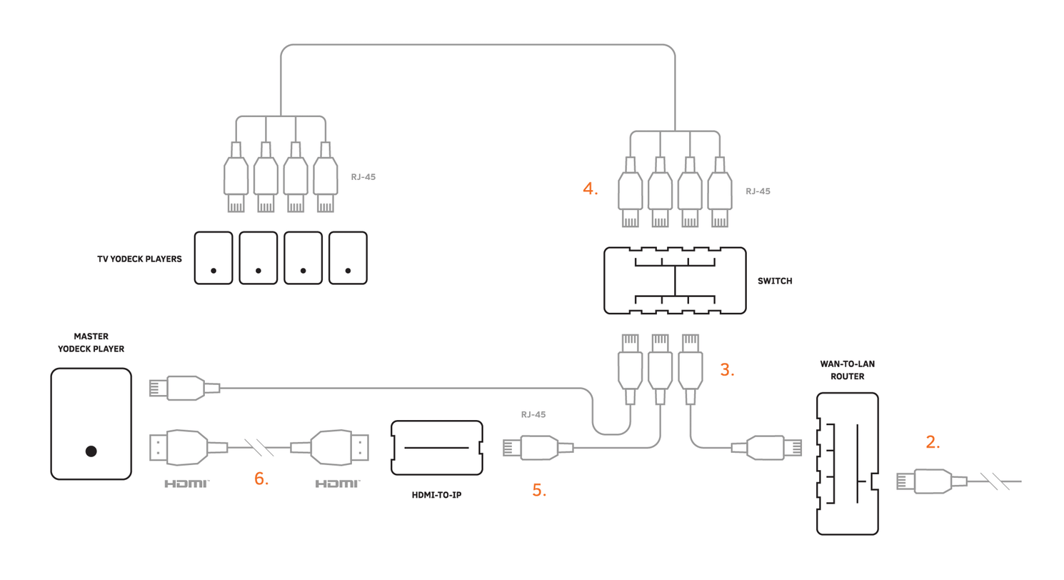Yodeck Video-Wall Connection Diagram