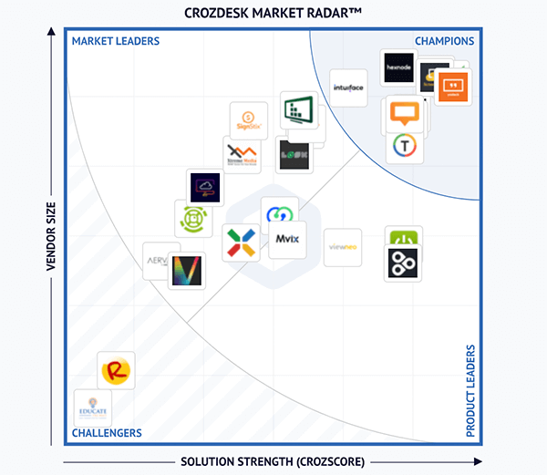 crozdesk market radar